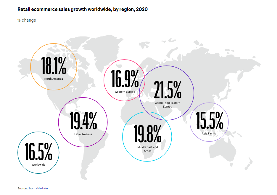 how the global online sales grew in 2020